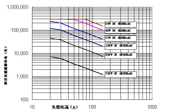直流接触器阻性负载寿命-昆山国力直流接触器